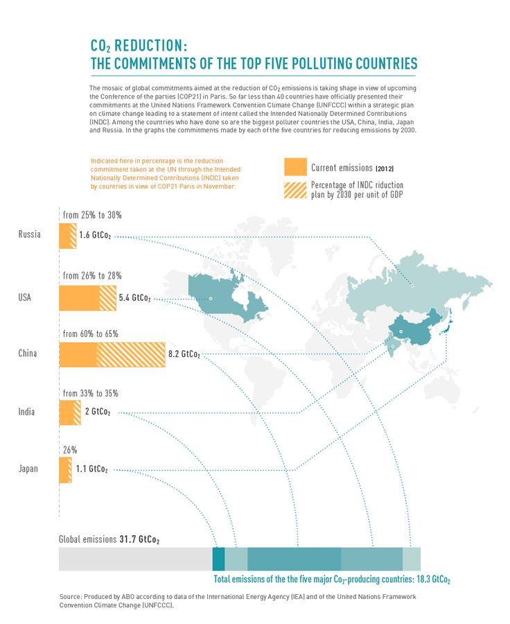 #CO2 reduction: the commitments of the top five polluting countries. #climatechange #oil #gas #energy #Cop21 http://www.abo-cop21.net/en/#sthash.K6gdOHZa.dpbs