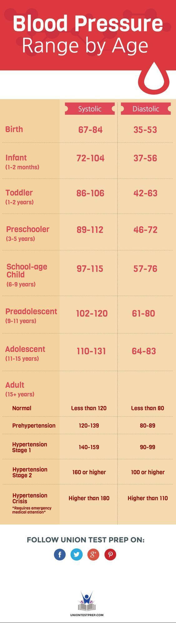 Blood pressure range by age. Must know information for EMTs, RNs, LPNs, and CNAs!