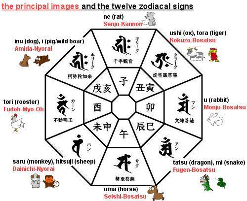 Die 12 chin. Tierkreiszeichen und die japanischen Buddhas und Helfer