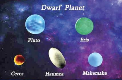 Dwarf Planets for Kids. 5 in our solar system: Ceres; Eris, Haumea, Makemake and Pluto.http://www.aerospaceguide.net/dwarfplanets.html