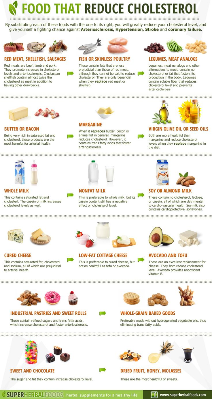 Food that reduce Cholesterol