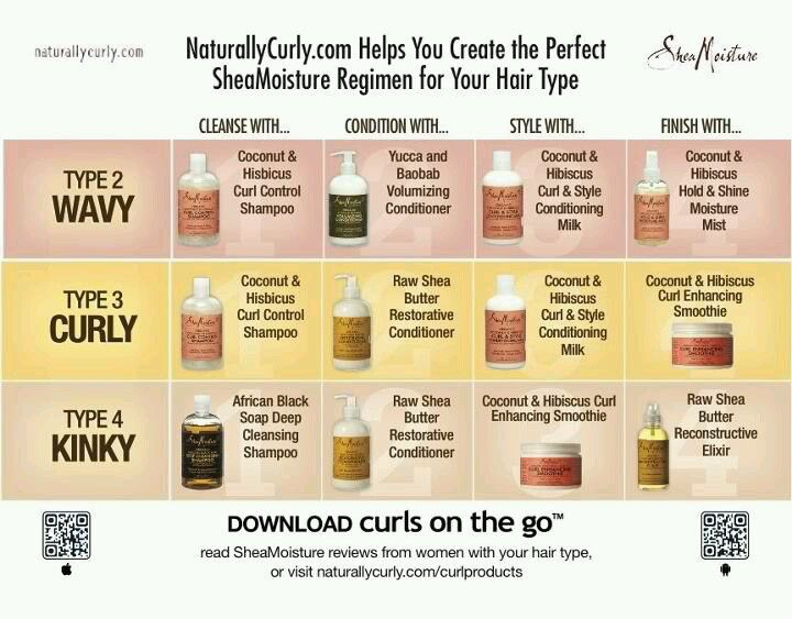 Shea Moisture Hair Type n Product Chart