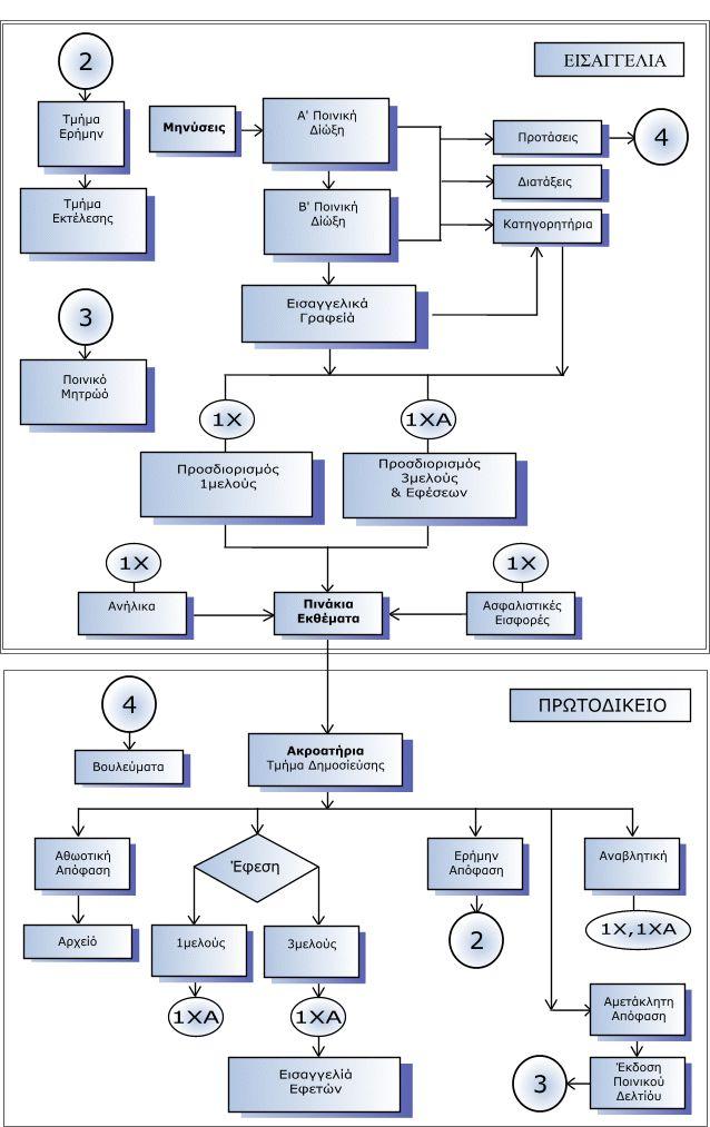 Γενικό Διάγραμμα Ροής Ποινικής Διαδικασίας