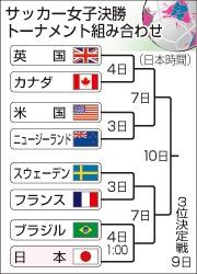 日本の相手はブラジル=サッカー女子準々決勝