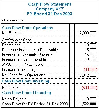 The 25+ best Cash flow statement ideas on Pinterest Cash - cash flow statement template