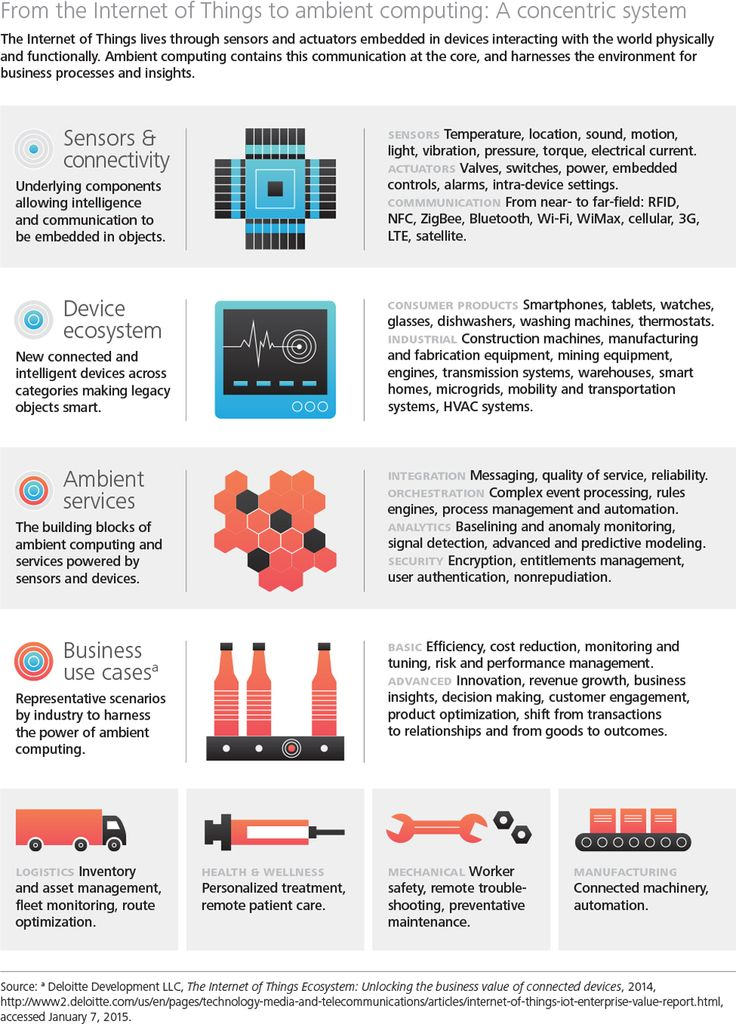Intelu0027s 2015 Tech Trends to Watch A New Era of Integration Tech - copy business blueprint for manufacturing