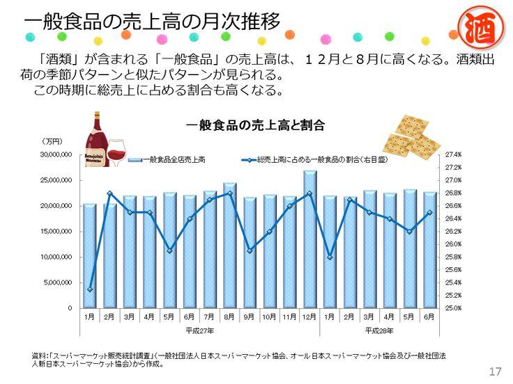 酒類を含む一般食品の売上げの季節パターンをみると、12月と8月に盛り上がるという、酒類出荷と似たパターンが見られる。
