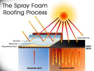 Learn how the spray foam roofing process works and why it's better than an asphalt roofing system! #Foam #Roofing