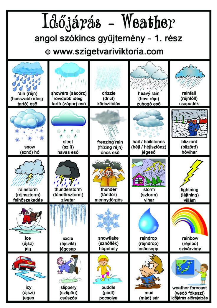 Szigetvári Viktória - Angol időjárás szókincs gyűjtemény 1. rész - angol nyelvtan, angol tanulás