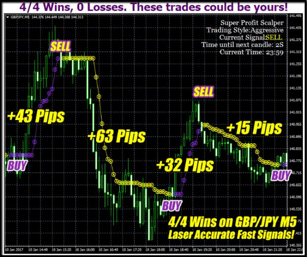binary options blueprint free download pop up, How to Use Binary ...