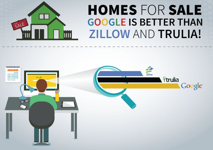 Homes for Sale, Use Google Search for accurate date not Zillow and Trulia: http://www.raleighrealtyhomes.com/blog/real-estate-agents-scared-over-zillows-acquisition.html