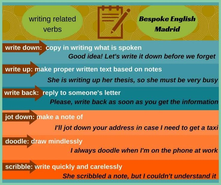 Some words and collocations related to 'writing'.