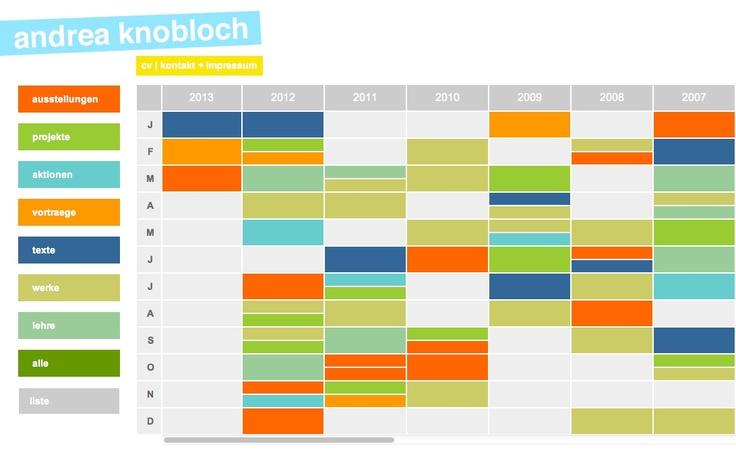 http://www.andreaknobloch.de