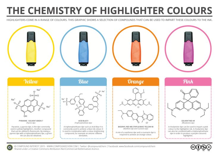 The Chemistry of Highlighter Colours I love highlighting my notes so much and I've always wondered what they included well here we are ...