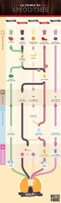 Découvrez la chimie du smoothie, ou les combinaisons pour le réussir à tout coup! #recettesduqc #smoothie #infographic