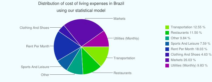 Cost of Living in Brazil. Prices in Brazil.