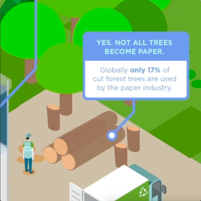 DID YOU KNOW? Paper makes up fewer forestry products worldwide, compared to wood fuel and sawn wood. Know how your business can switch to greener printing, by clicking on the link below. http://versatech.com.ph/can-print-actually-sustainable-infographic/ #VersatechInternational #SustainablePrintingPractices