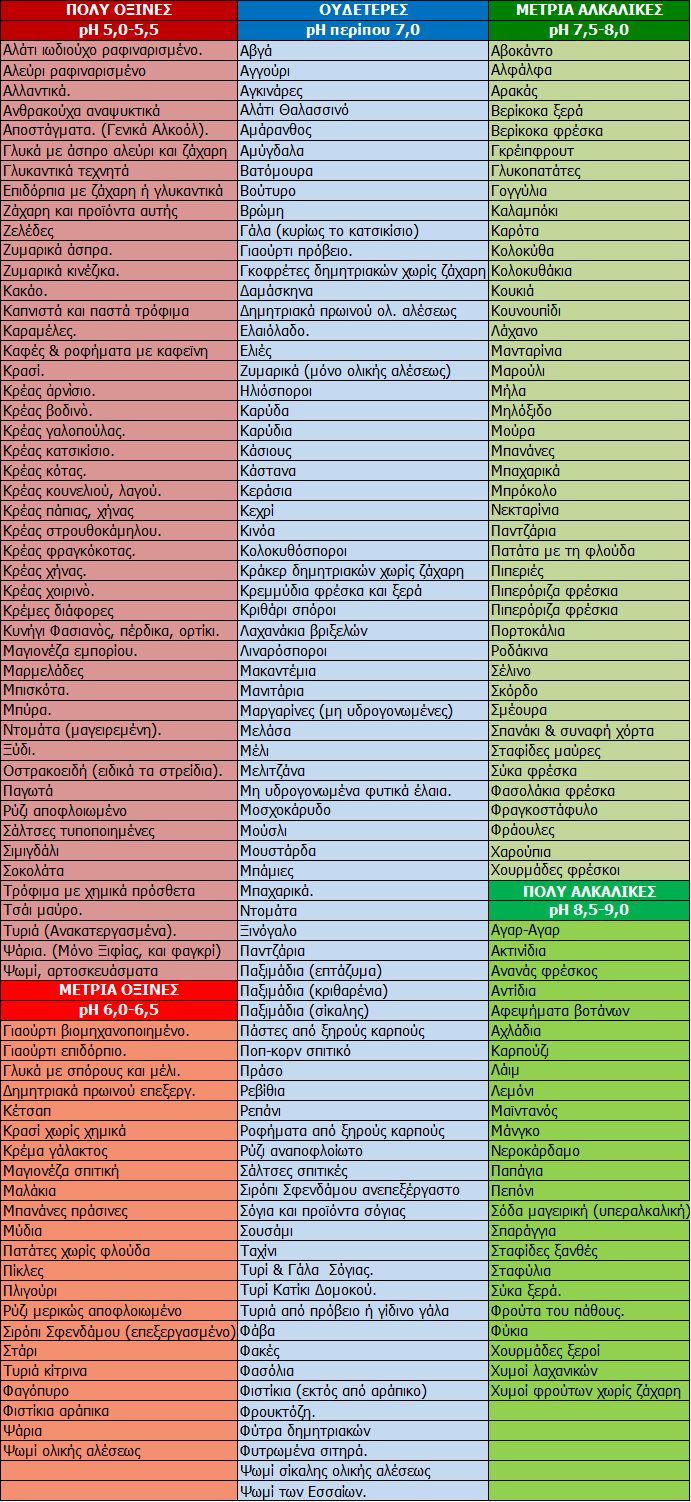 ΟΞΙΝΕΣ & ΑΛΚΑΛΙΚΕΣ ΤΡΟΦΕΣ =>Μία υγιεινή διατροφή πρέπει να περιέχει περισσότερες αλκαλικές τροφές και λιγότερες όξινες. =>Για να διατηρηθεί η υγεία, πρέπει να τρώμε 60% αλκαλικές τροφές κ…