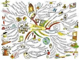 mind mapping techniques - Google Search
