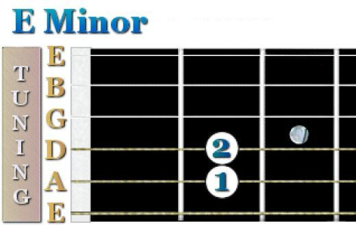 Of all the major and minor beginner guitar chords, this must be the most simple guitar chord to play