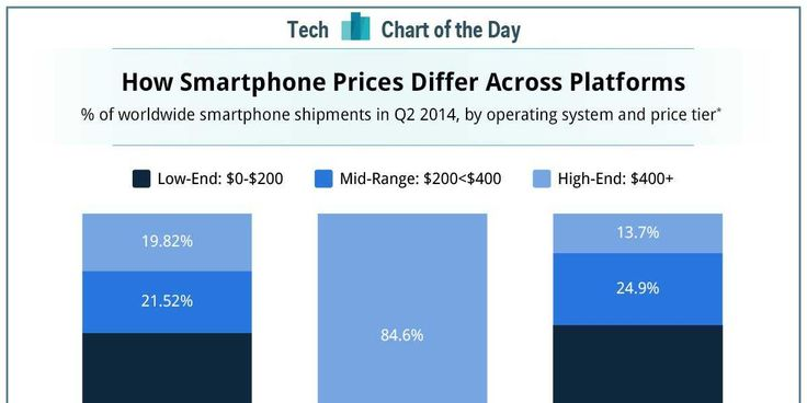 CHART OF THE DAY: How #Apple's #Smartphone Strategy Is Different Than Everyone Else's