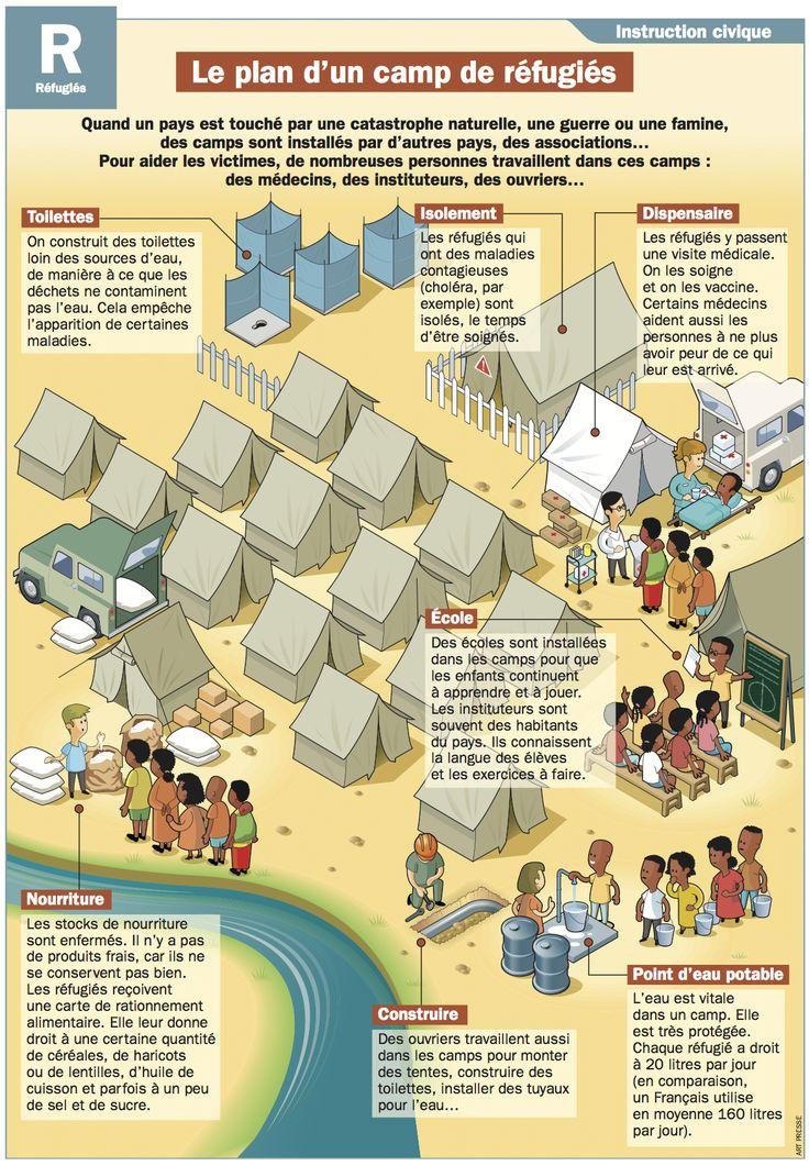 Le plan d'un camp de réfugiés