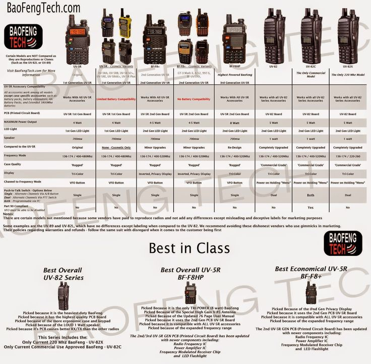 Baofeng UV-5R radio and accessories: Official Baofeng Comparison Chart