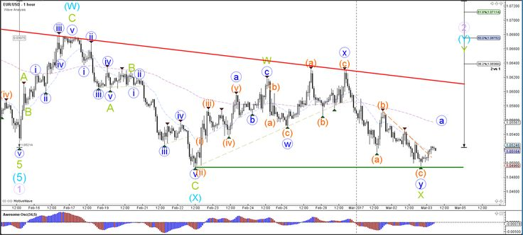 EUR/USD Tests 1.05 Support of Consolidation Zone  - Your capital is at risk