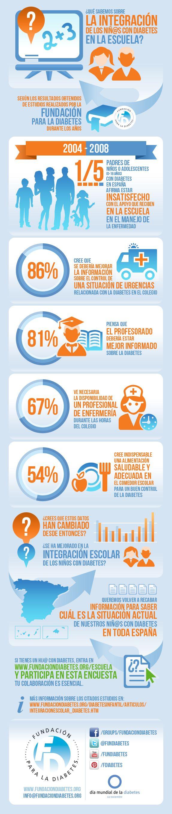Infografía sobre la integración de los niños con diabetes