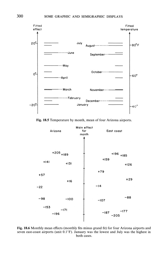 Edward Tufte forum: John Tukey, classic paper on statistical graphics