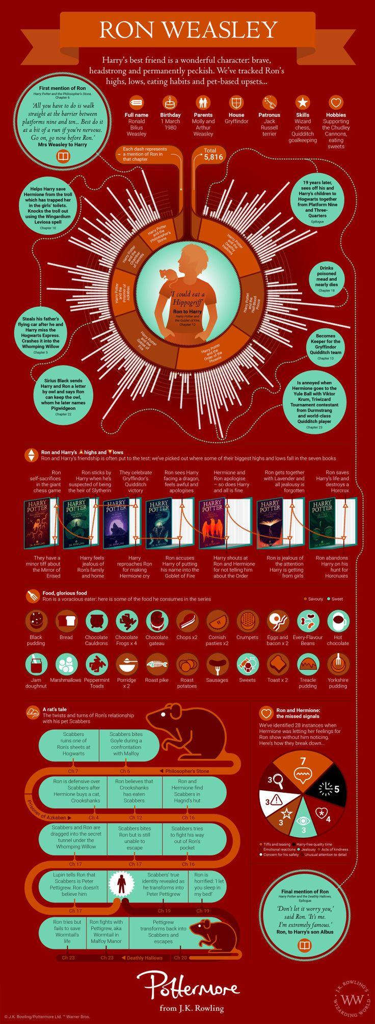 Ron Weasley Infographics