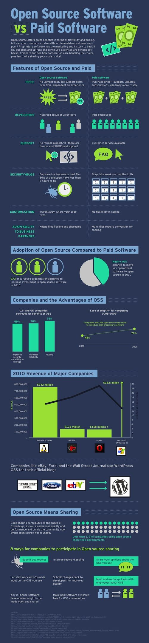 Open Source vs software de pago #infografia #infographic #software
