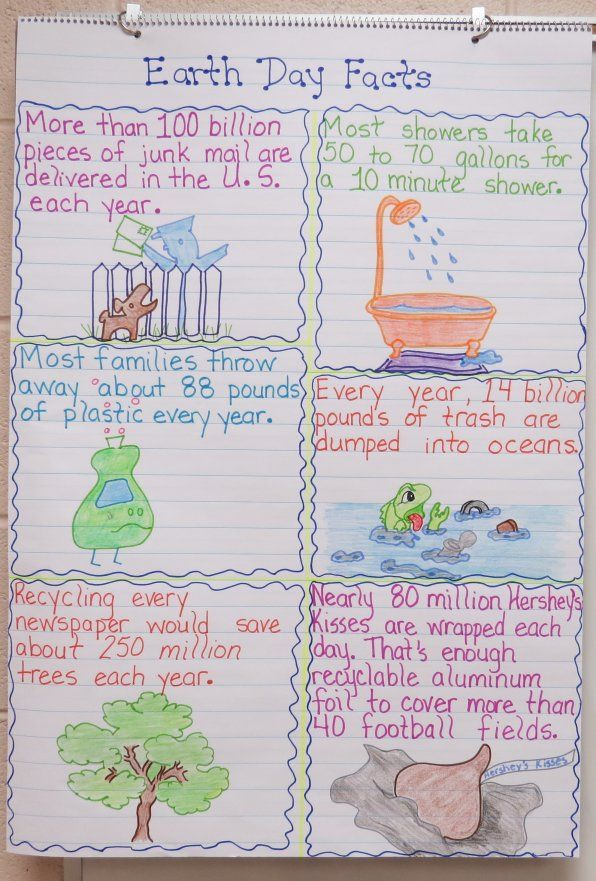 """Earth Day Persuasive Writing Unit   Note graphics and lesson plan to """"build"""" an anchor chart with class -mjm"""