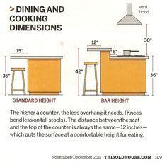 Counter Height Eating Bar : breakfast bar height width ratio 15in=38cm 31in=90cm 42in=105cm 12in ...