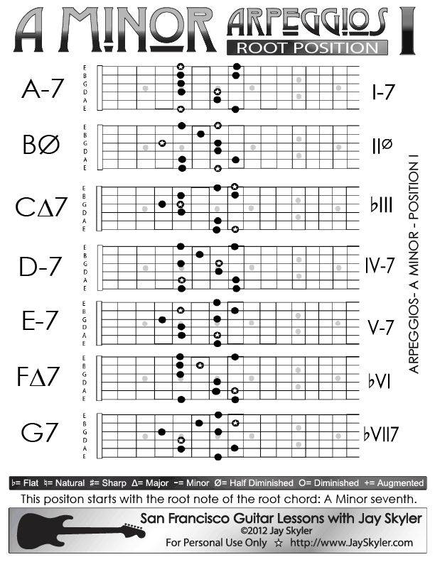 A Minor Arpeggios Patterns on Guitar- Position I Chart