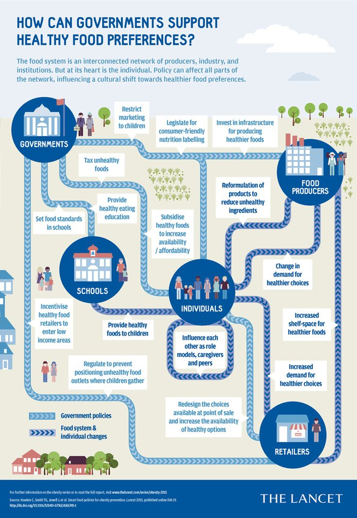 How can governments support healthy food preferences? (The Lancet 2015)