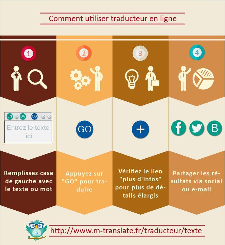 Comment utiliser traducteur en ligne