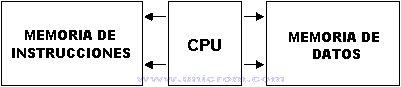Microcontroladores PIC - Arquitectura. Un microcontrolador es un dispositivo electrónico encargado de controlar uno o más procesos. Arquitectura interna