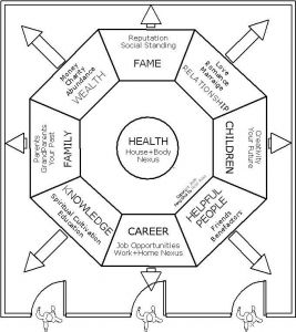 32 best images about diy feng shui on pinterest office - Feng shui wealth direction ...