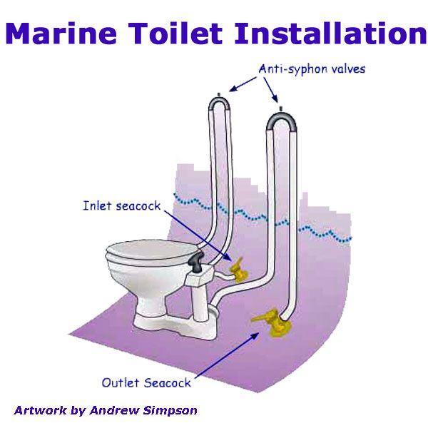 Don T Let Your Boat Toilet Ruin Your Day Wooden Boat Plans Boat Restoration Boat Plans