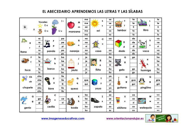 El abecedario aprendemos las letras y las sílabas Os dejamos esta interesante lámina para trabajar en nuestras clases o salones el abecedario y las sílabas.