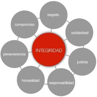 La Integridad de un lIder