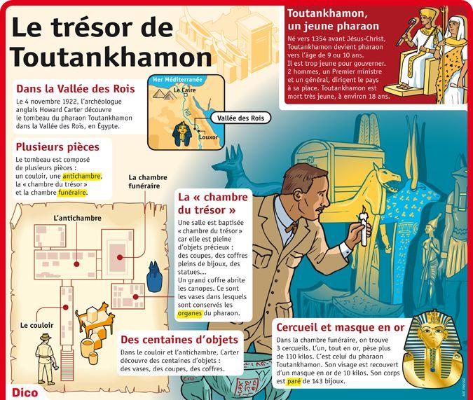 Fiche exposés : Le trésor de Toutankhamon