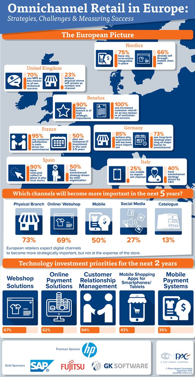 mcs_omnichannel_europe_infographic-page_for-web.png (PNG Image, 627 × 1209 pixels)