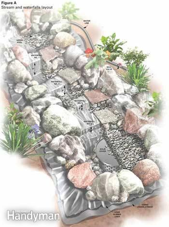 How to build a stream with waterfalls (full size, can be adapted for miniature gardens)