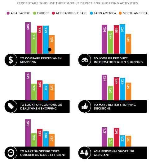 Nielsen Report Sheds Light on Consumers' Mobile Behaviors