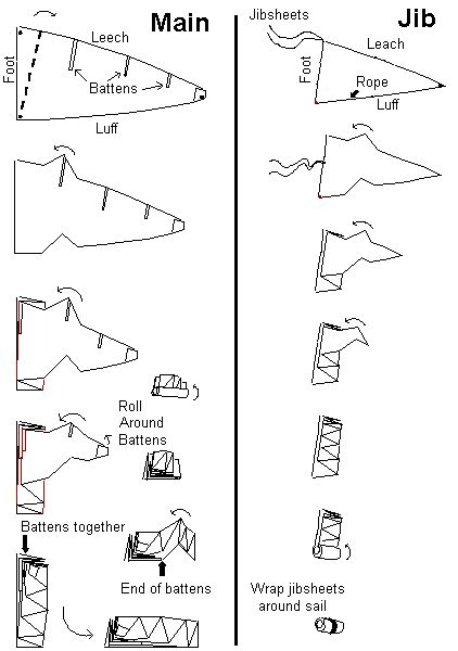 How to Fold a Sail
