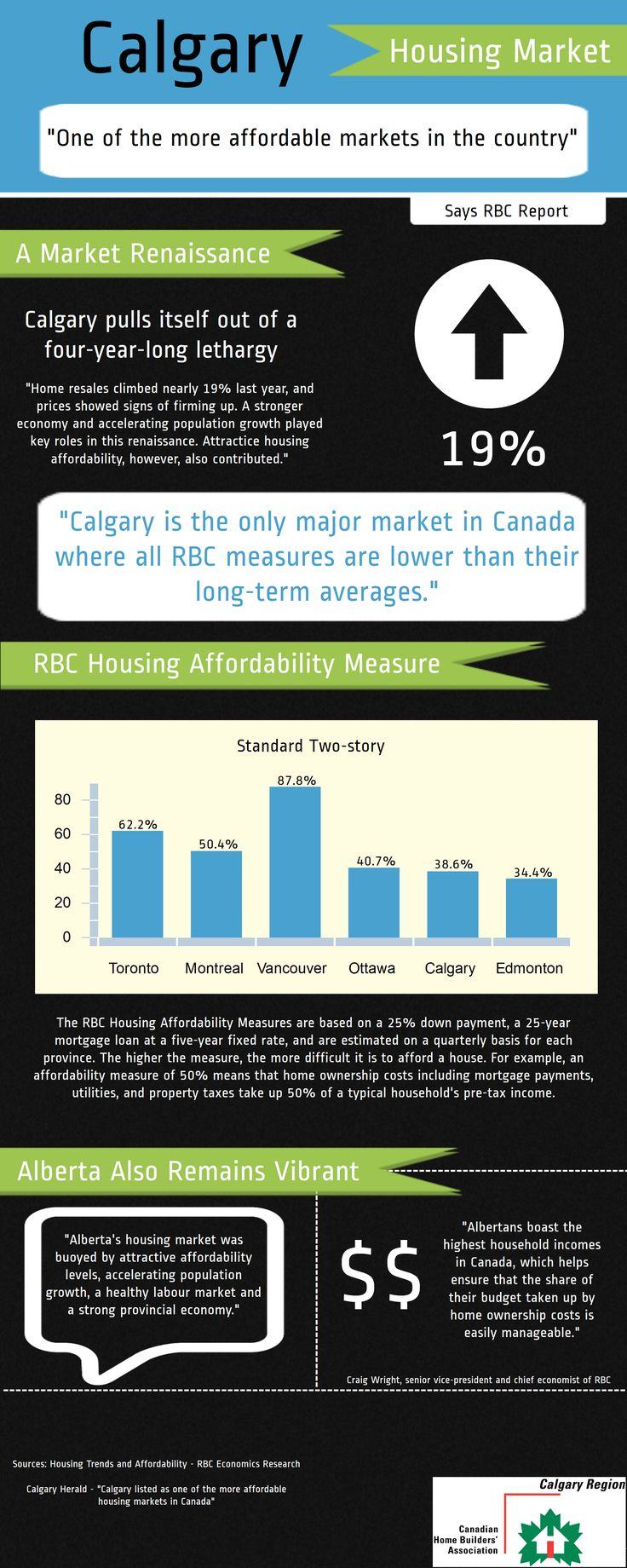 Calgary one of the most affordable markets in Canada. #yyc #yycre #realestate