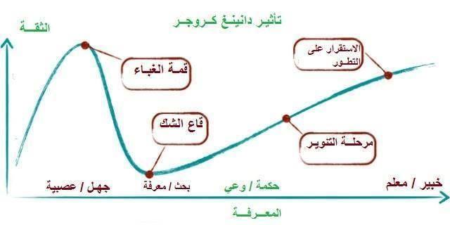 منحنى تأثير دانينغ كـروجر Dunning Kruger Effect Chart Dunning Kruger Effect Line Chart