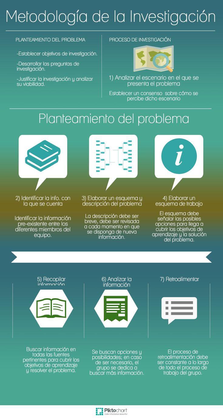 Metodología de la Investigación - Planteamiento del Problema